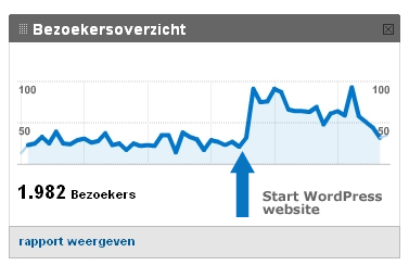 wordpress-introductie-webstatistiek