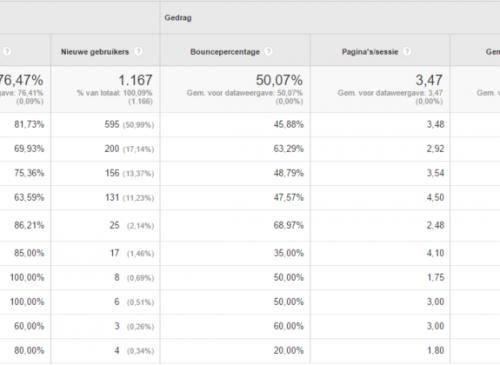 Het meten en instellen van websitedoelen in Google Analytics