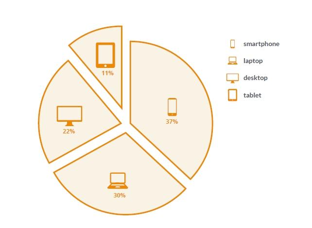 gebruik-devices