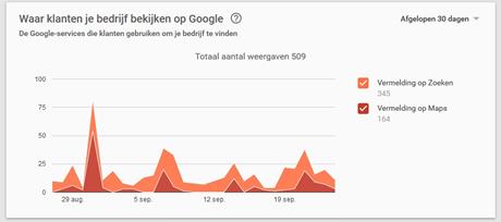 statistiek-google-mijn-bedrijf